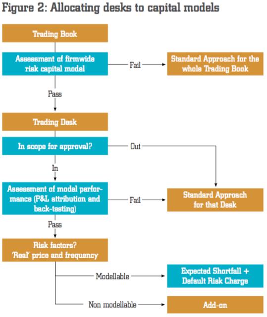 FRTB Decision Tree