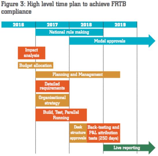 FRTB Timeline
